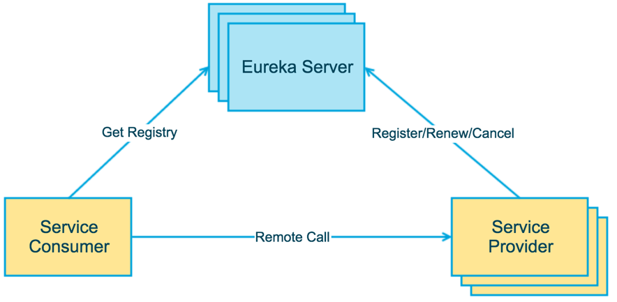 eureka-architecture-overview.png